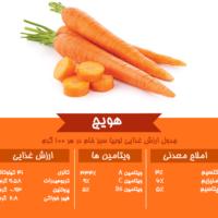 جدول ارزش غذایی هویج